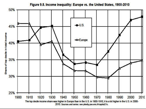 inequality-europe-US